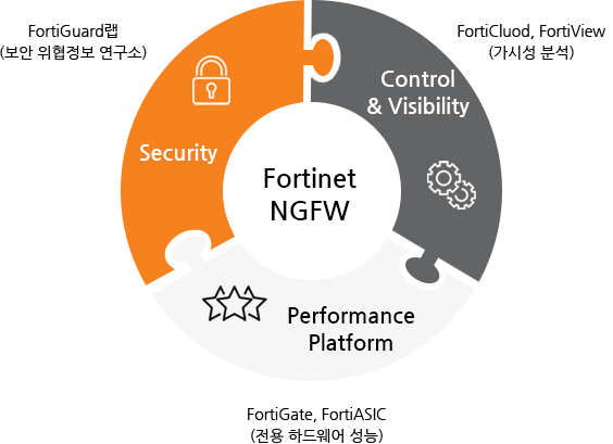 Fortinet NGFW
